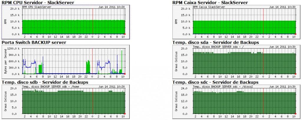 Monitorização de Sistemas (Linux)