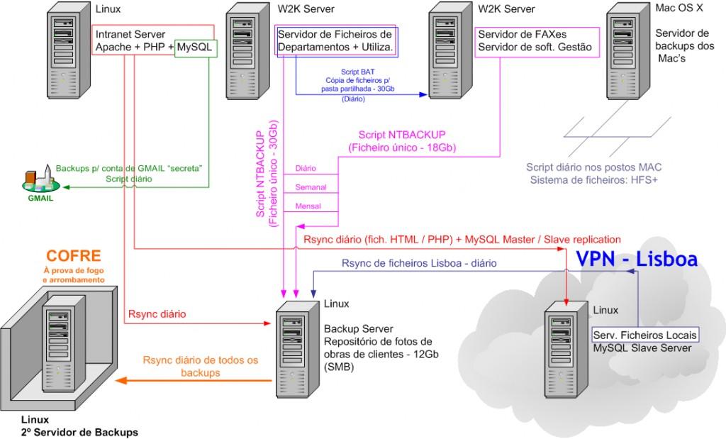 Esquema da gestão do parque de servidores e backups